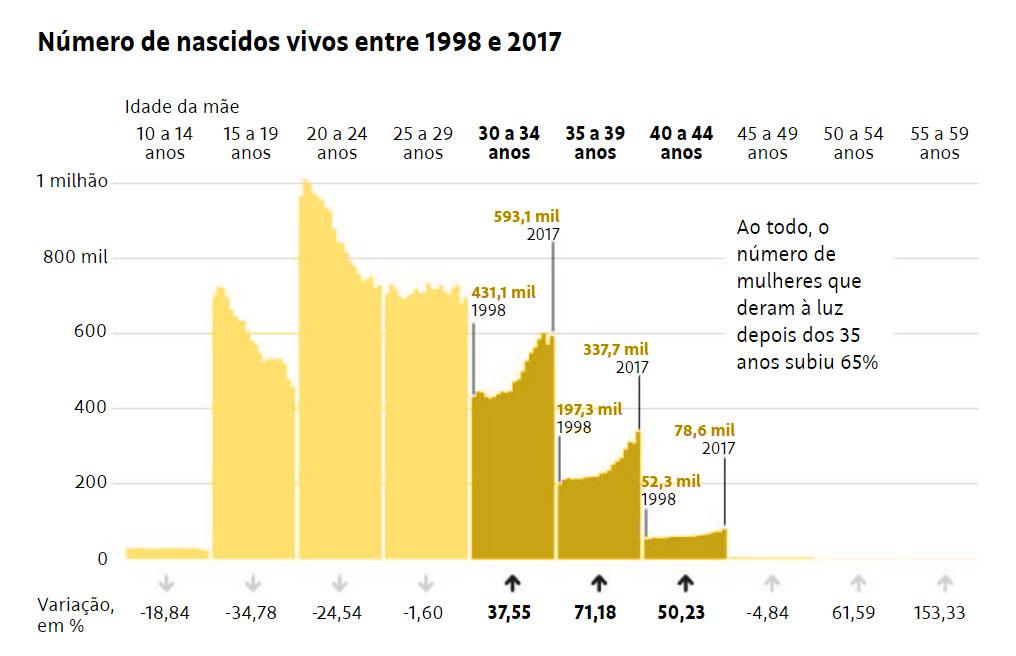 gravidez-tardia-brasil-grafico